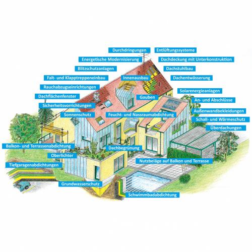 02b groß - Grafik Haus Beschriftung für Formate ab A2 blau